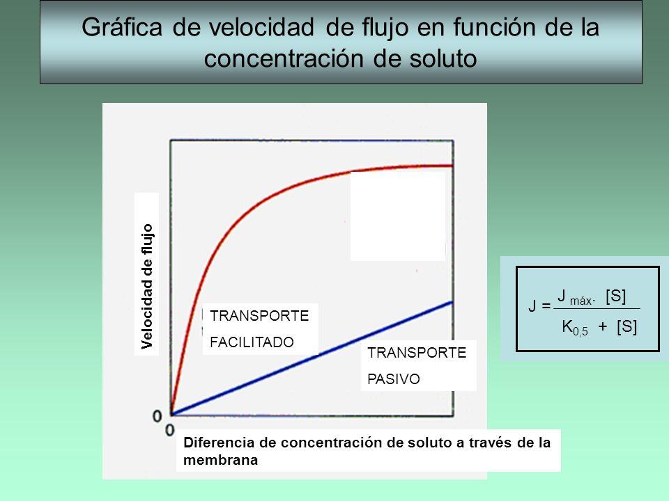 Gráfica de velocidad de flujo en función de la concentración de soluto