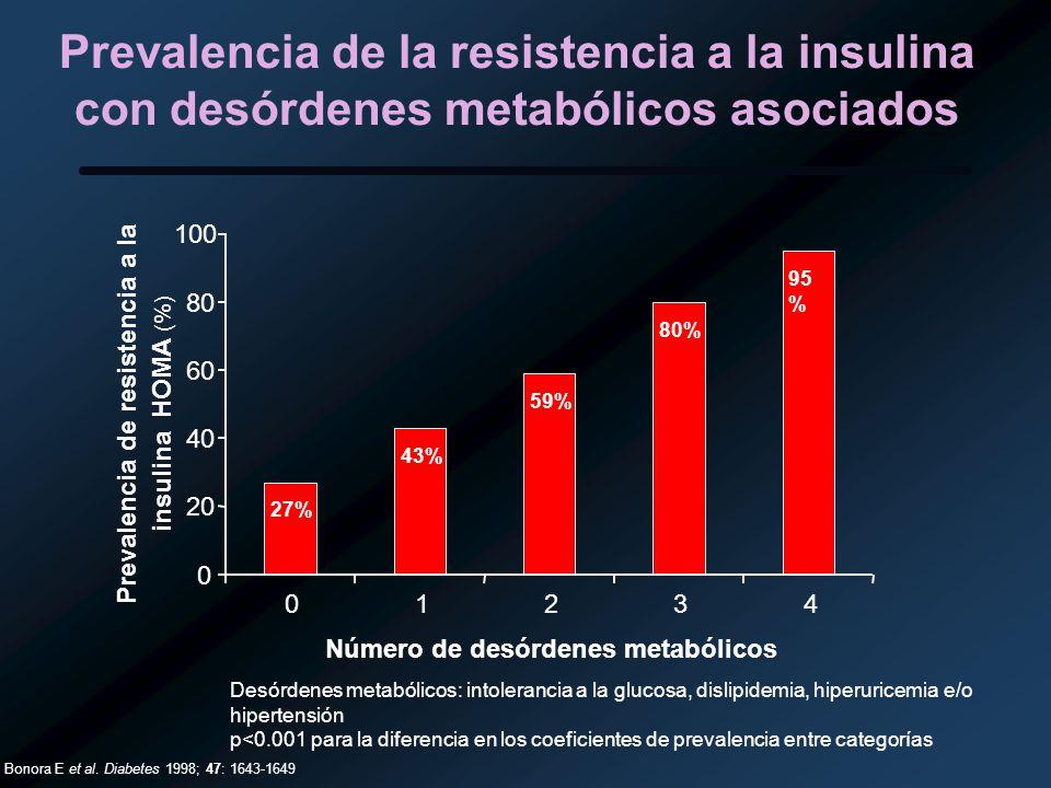 Prevalencia de resistencia a la Número de desórdenes metabólicos