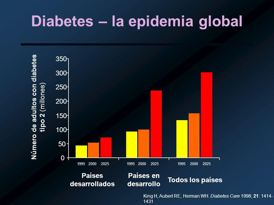 Diabetes – la epidemia global