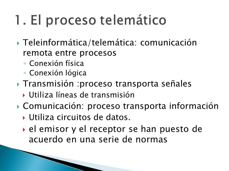1. El proceso telemático Teleinformática/telemática: comunicación remota entre procesos. Conexión física.
