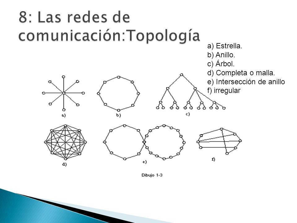 8: Las redes de comunicación:Topología