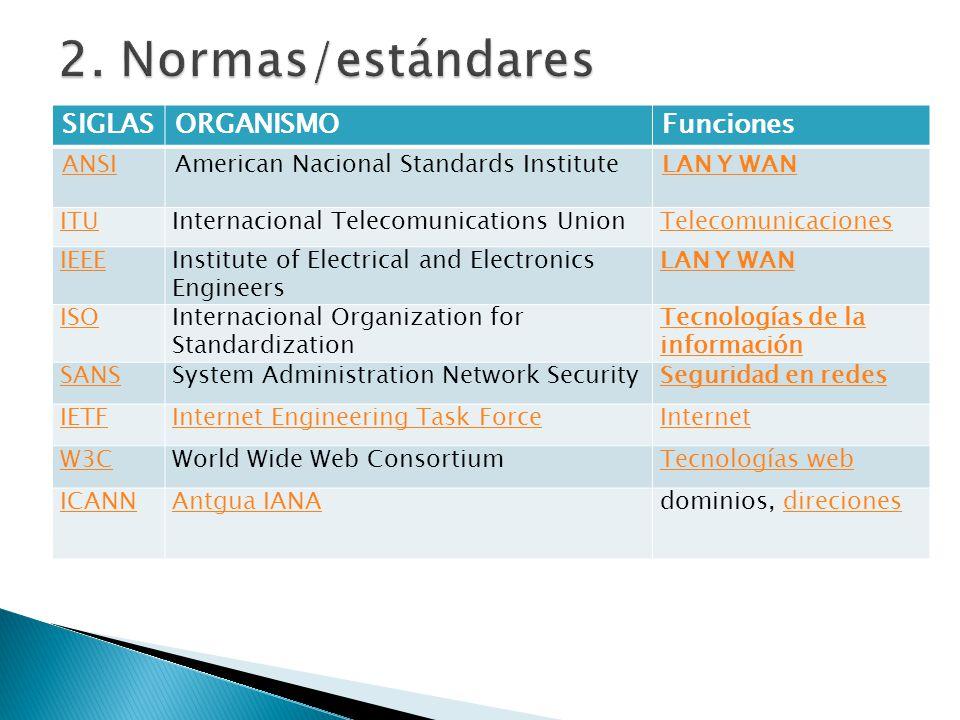 2. Normas/estándares SIGLAS ORGANISMO Funciones ANSI