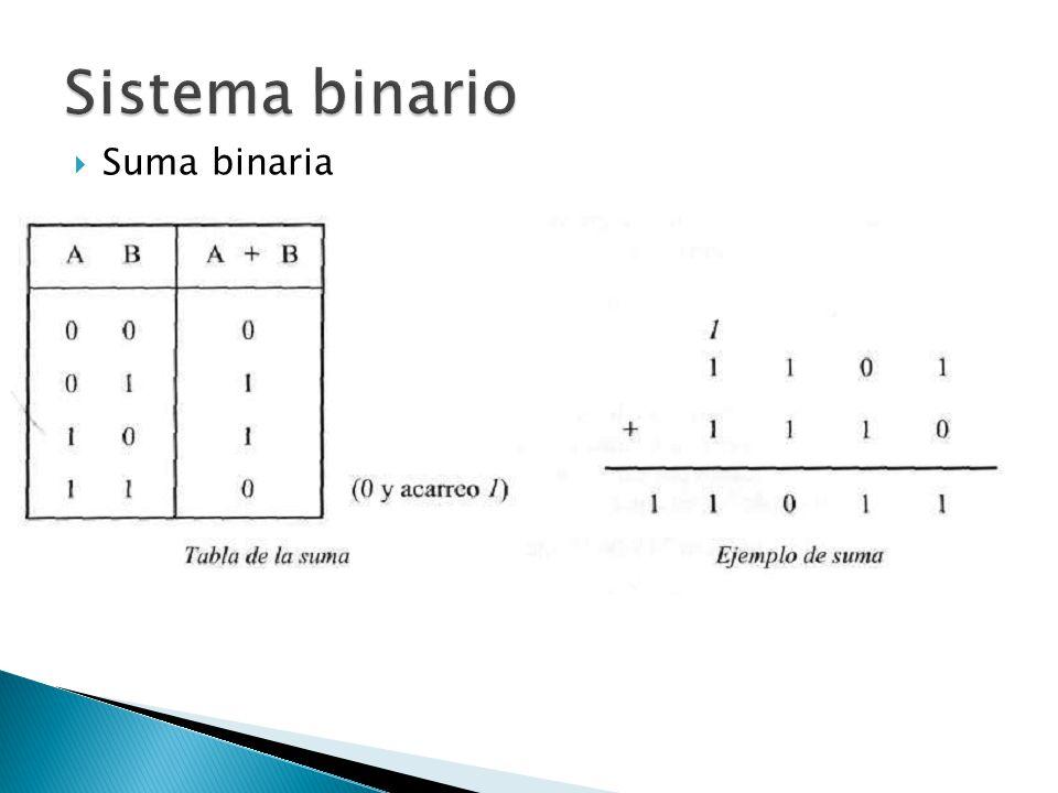 Sistema binario Suma binaria