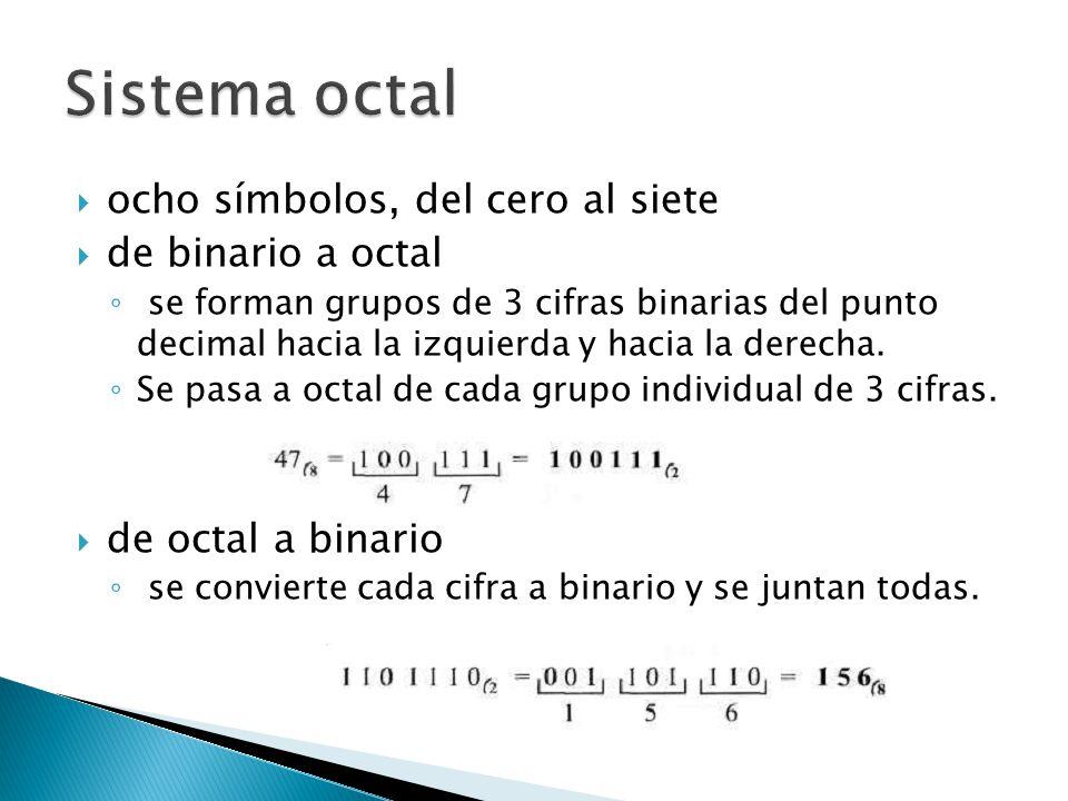 Sistema octal ocho símbolos, del cero al siete de binario a octal