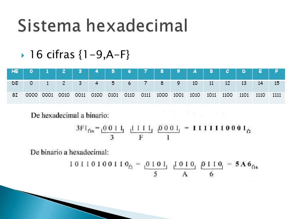 Sistema hexadecimal 16 cifras {1-9,A-F} HE 1 2 3 4 5 6 7 8 9 A B C D E