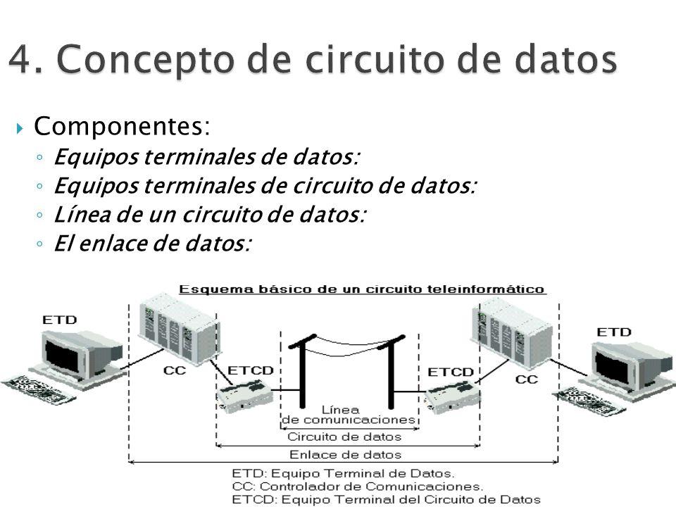 4. Concepto de circuito de datos