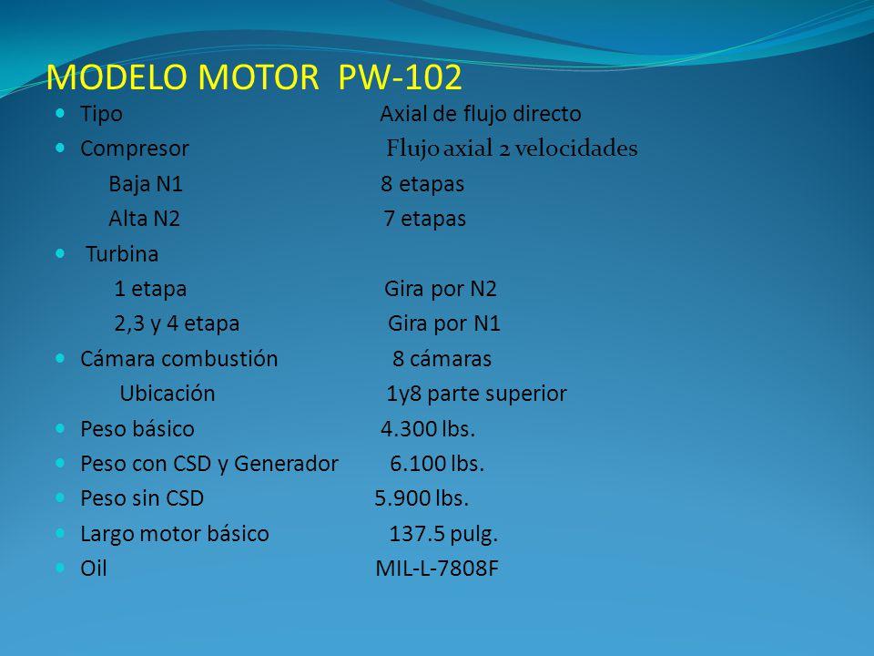 MODELO MOTOR PW-102 Tipo Axial de flujo directo