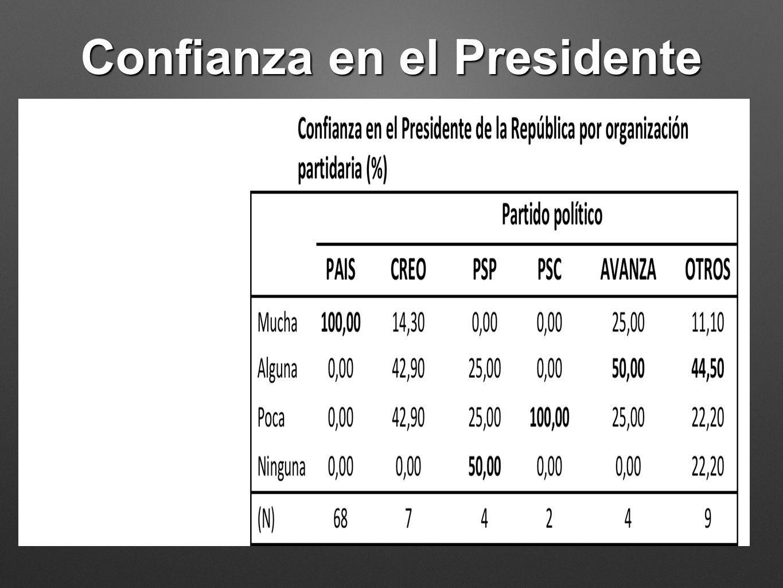 Confianza en el Presidente