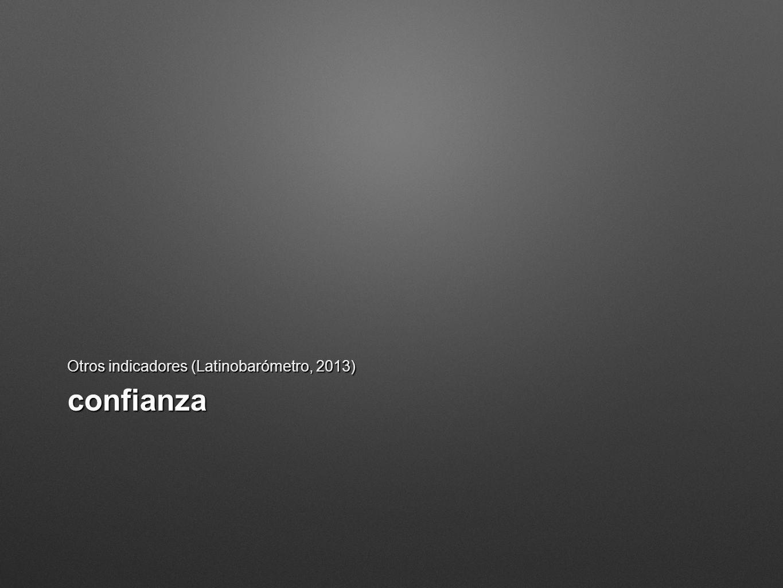 Otros indicadores (Latinobarómetro, 2013)