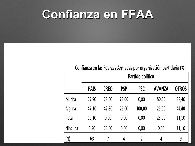 Confianza en FFAA