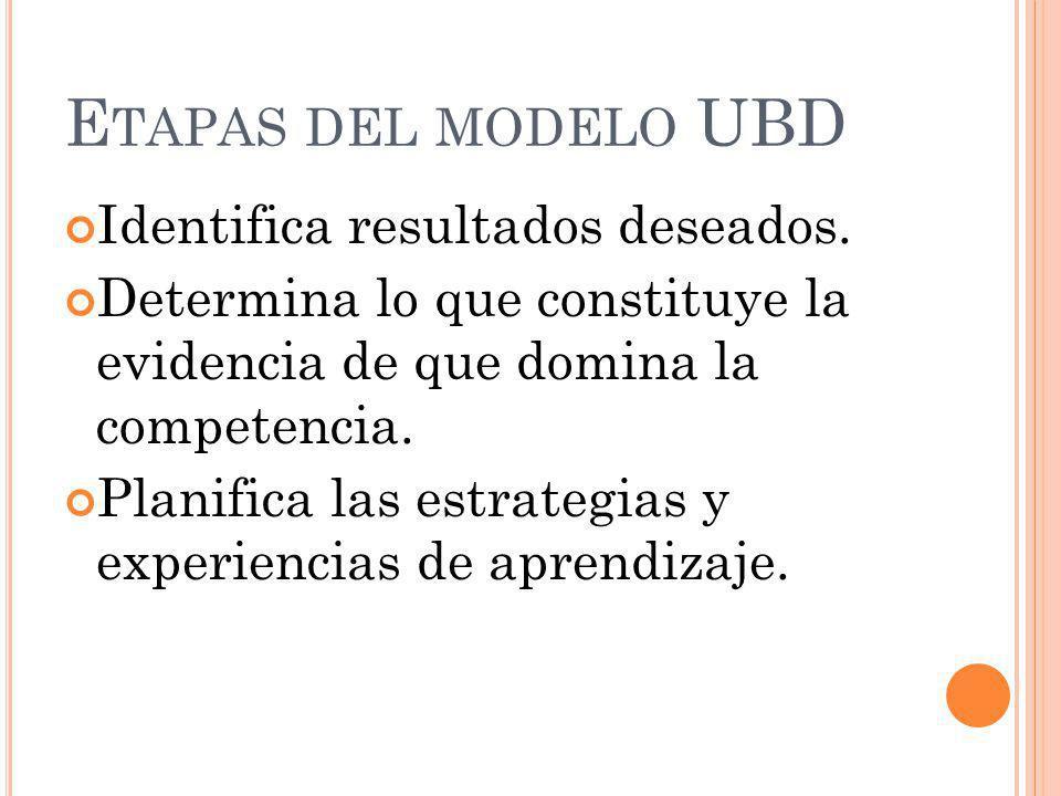 Etapas del modelo UBD Identifica resultados deseados.
