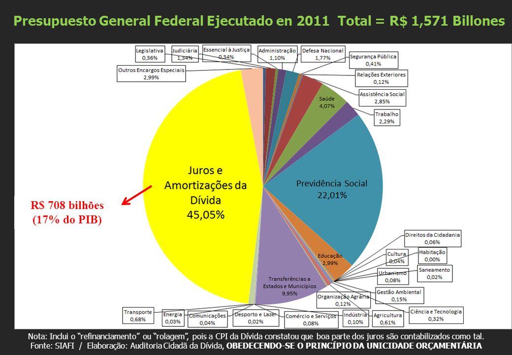 Presupuesto General Federal Ejecutado en 2011 Total = R$ 1,571 Billones