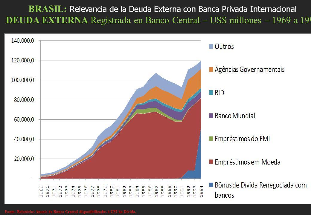 BRASIL: Relevancia de la Deuda Externa con Banca Privada Internacional