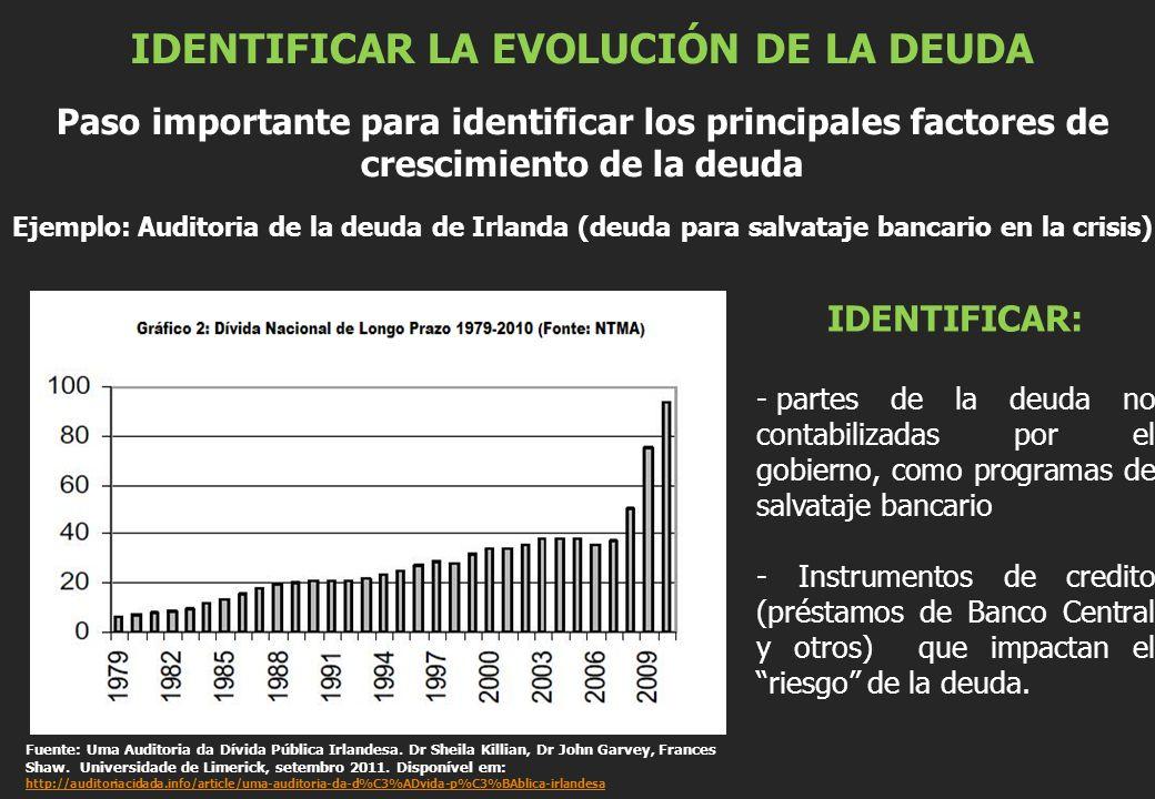 IDENTIFICAR LA EVOLUCIÓN DE LA DEUDA