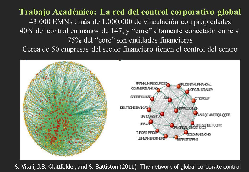 Trabajo Académico: La red del control corporativo global 43