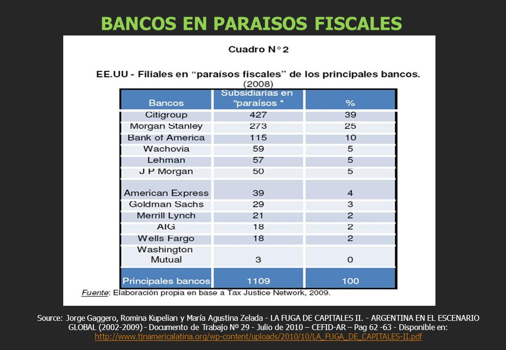 BANCOS EN PARAISOS FISCALES