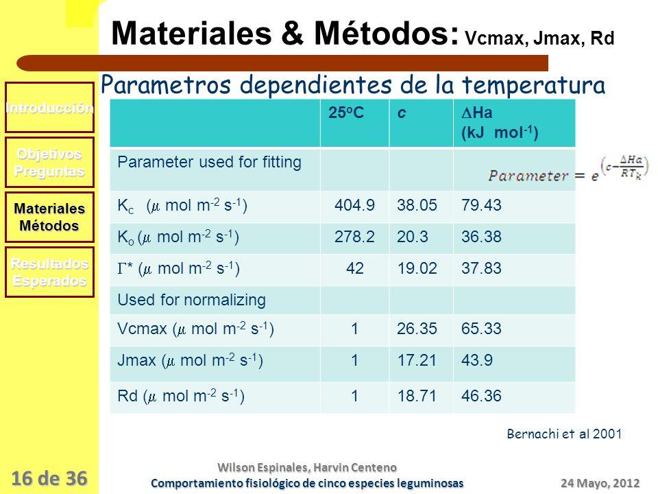 Materiales & Métodos: Vcmax, Jmax, Rd