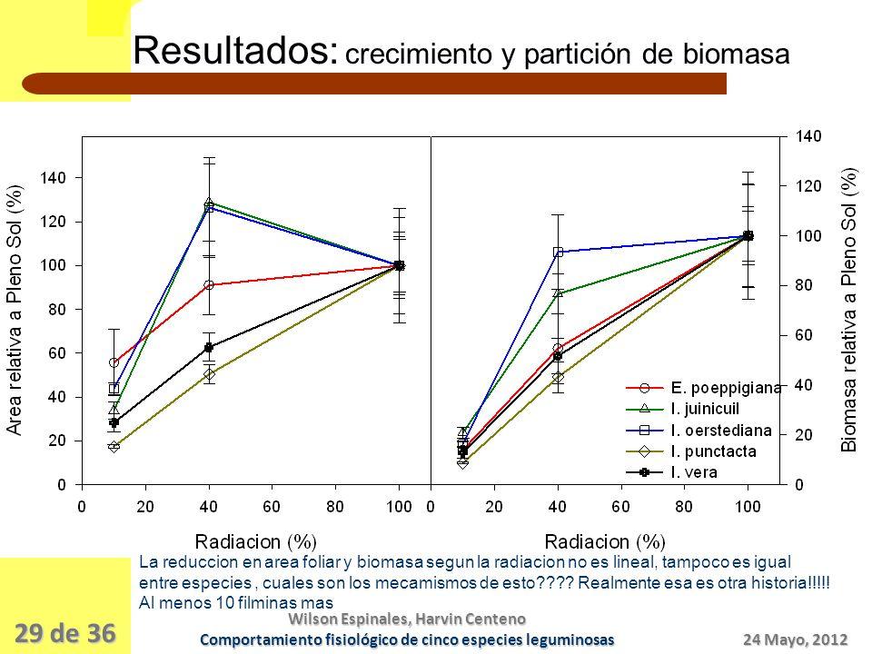 Resultados: crecimiento y partición de biomasa