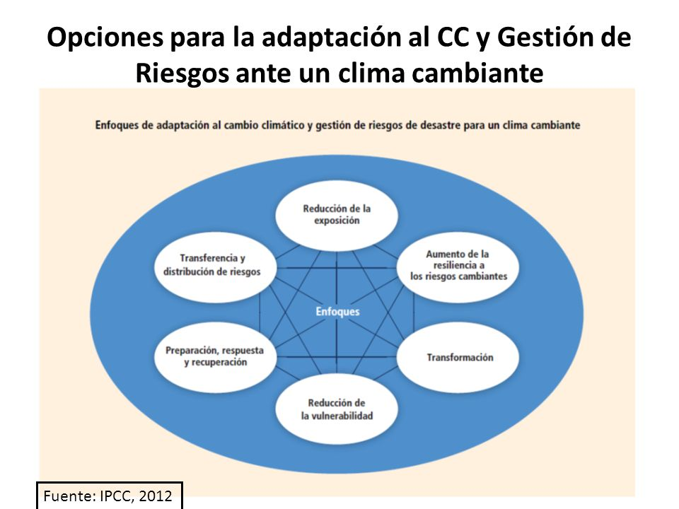 Opciones para la adaptación al CC y Gestión de Riesgos ante un clima cambiante