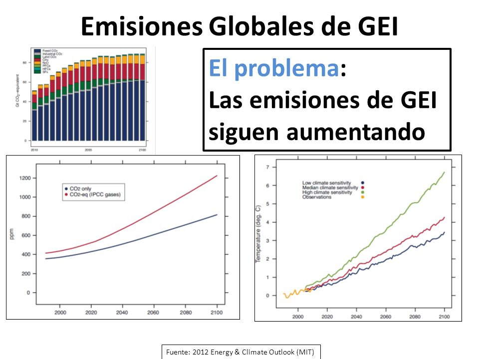 Emisiones Globales de GEI