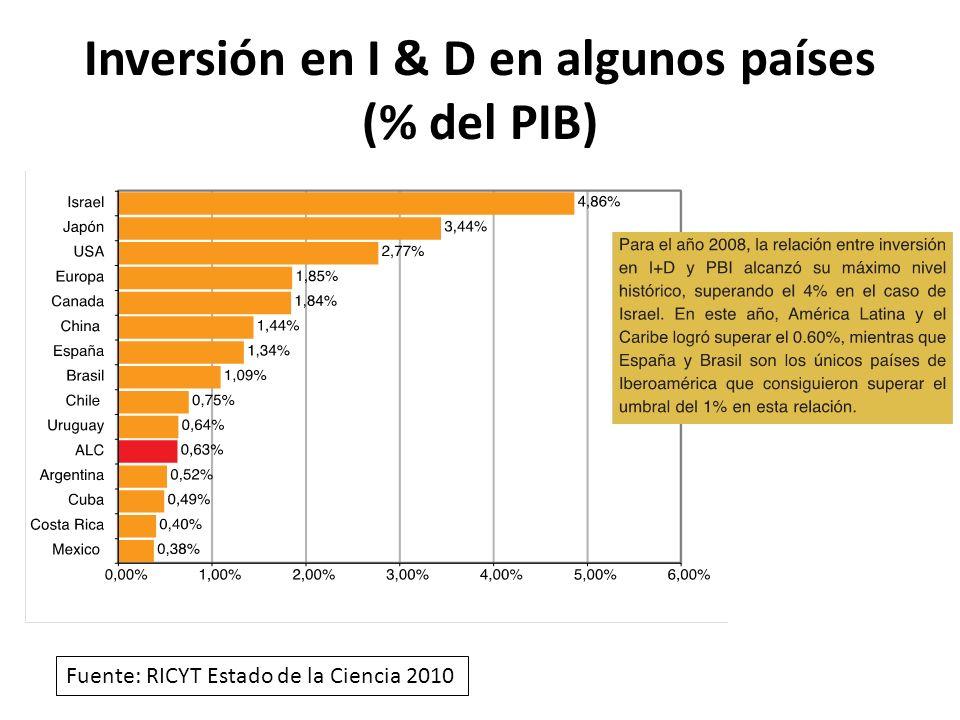 Inversión en I & D en algunos países (% del PIB)