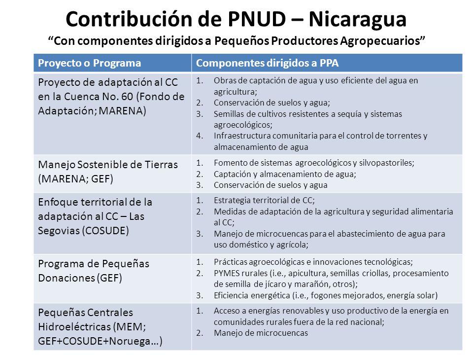 Contribución de PNUD – Nicaragua Con componentes dirigidos a Pequeños Productores Agropecuarios