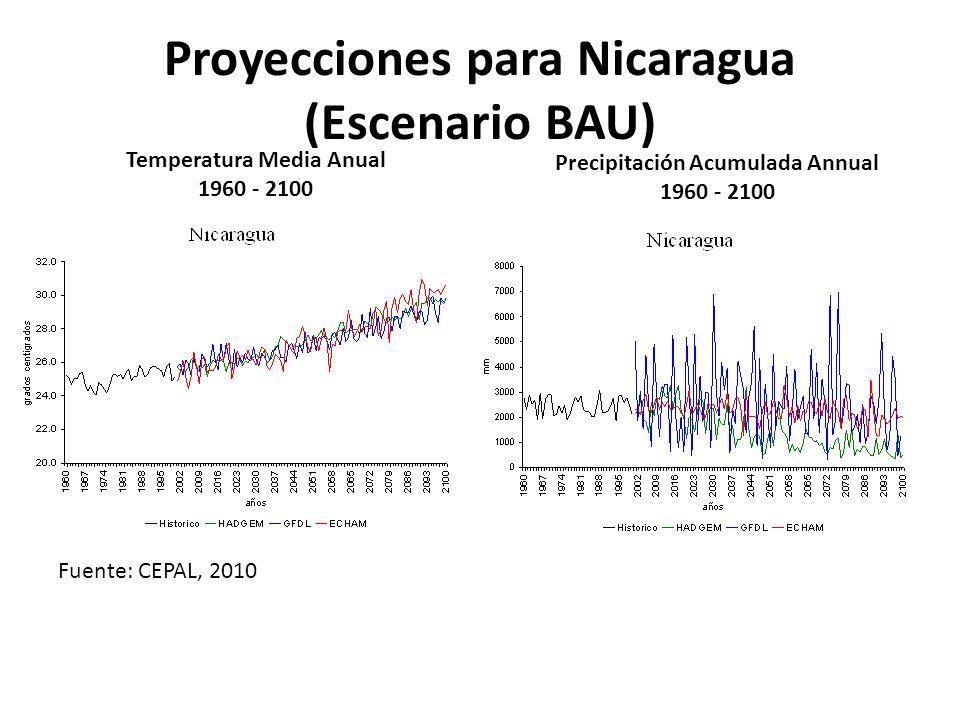 Proyecciones para Nicaragua (Escenario BAU)
