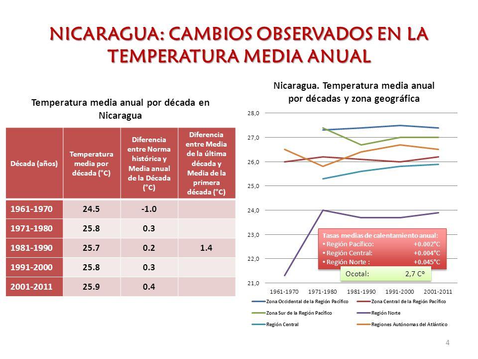 NICARAGUA: CAMBIOS OBSERVADOS EN LA TEMPERATURA MEDIA ANUAL