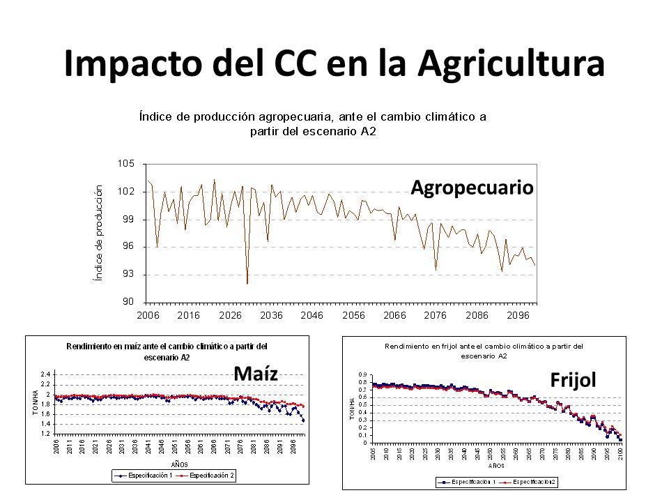 Impacto del CC en la Agricultura