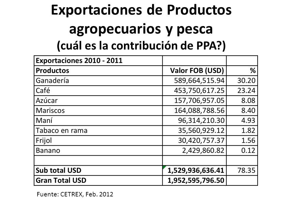 Exportaciones de Productos agropecuarios y pesca (cuál es la contribución de PPA )