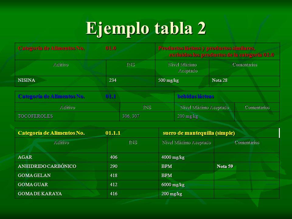 Ejemplo tabla 2 Categoría de Alimentos No. 01.0