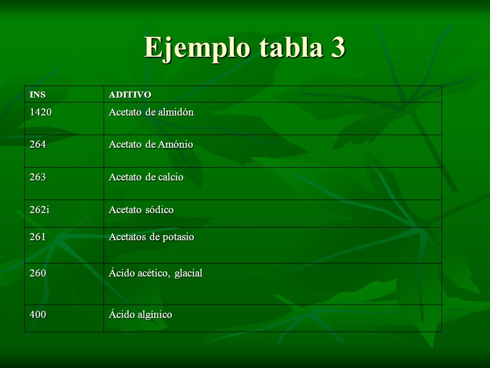 Ejemplo tabla 3 1420 Acetato de almidón 264 Acetato de Amónio 263