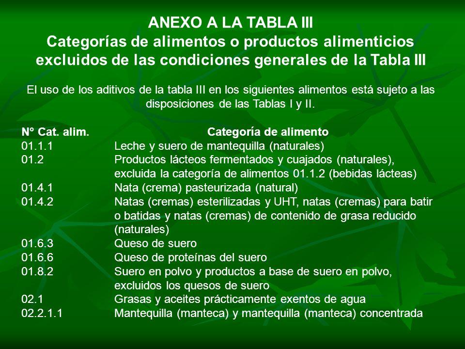ANEXO A LA TABLA III Categorías de alimentos o productos alimenticios excluidos de las condiciones generales de la Tabla III.