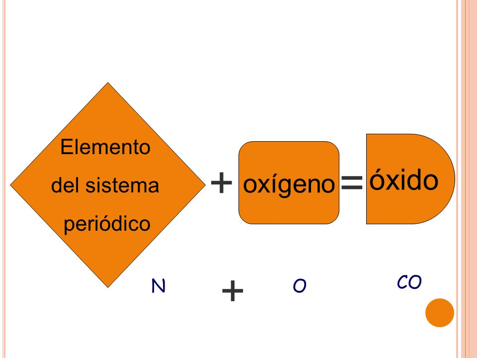 Elemento del sistema periódico óxido oxígeno + = + CO N O