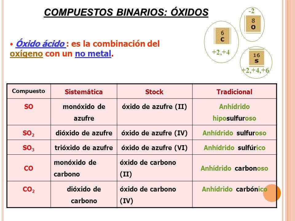 COMPUESTOS BINARIOS: ÓXIDOS Anhídrido hiposulfuroso
