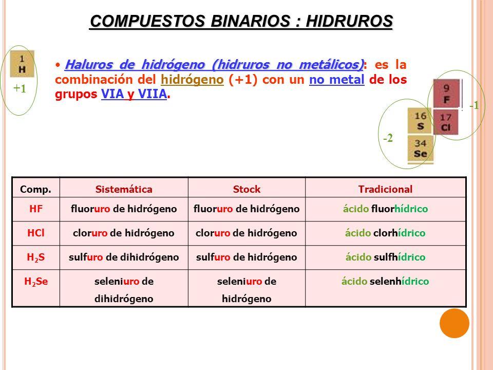 COMPUESTOS BINARIOS : HIDRUROS