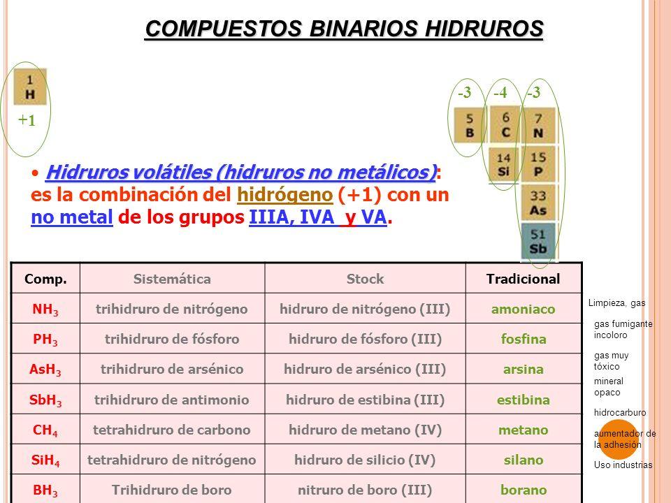COMPUESTOS BINARIOS HIDRUROS