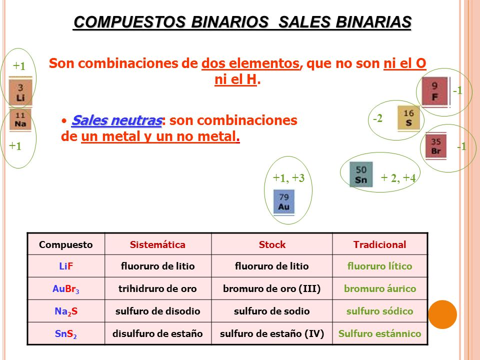 COMPUESTOS BINARIOS SALES BINARIAS