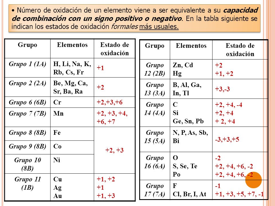 Número de oxidación de un elemento viene a ser equivalente a su capacidad de combinación con un signo positivo o negativo. En la tabla siguiente se indican los estados de oxidación formales más usuales.