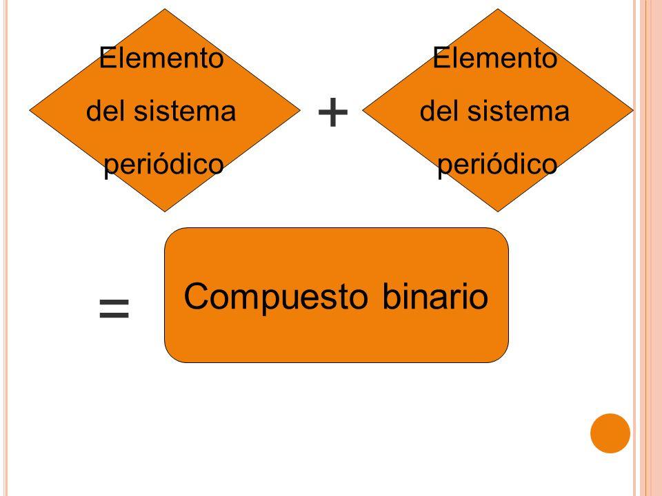 + = Compuesto binario Elemento del sistema periódico Elemento