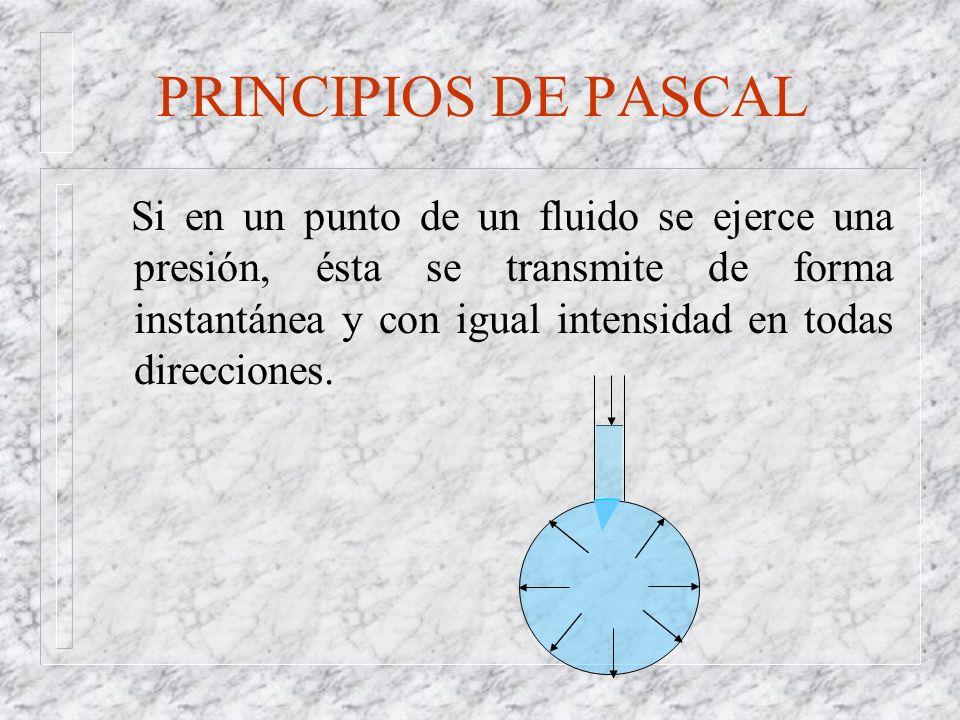 PRINCIPIOS DE PASCAL
