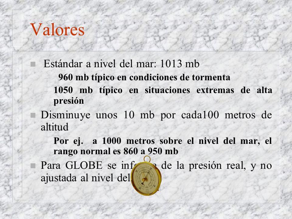 Valores Estándar a nivel del mar: 1013 mb