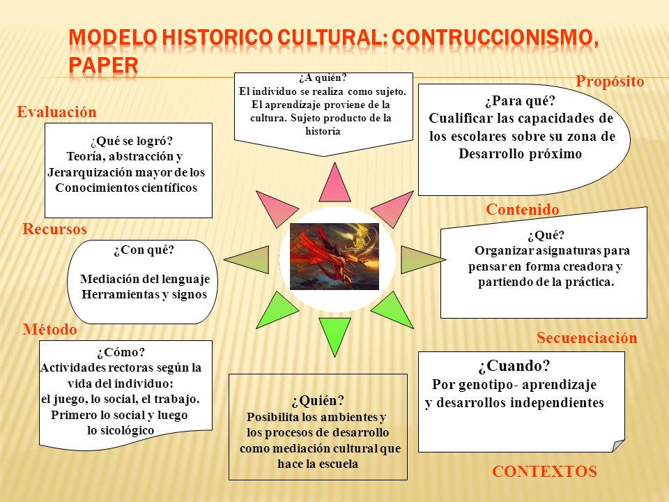 MODELO HISTORICO CULTURAL: CONTRUCCIONISMO, PAPER