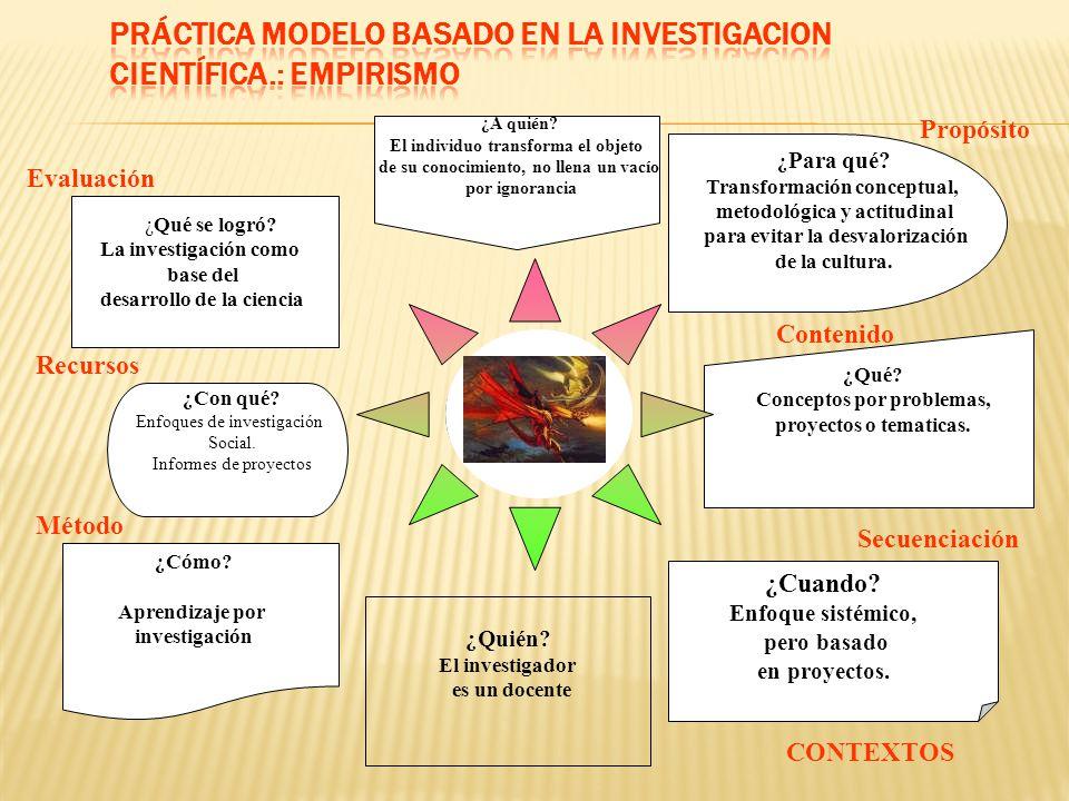 PRÁCTICA MODELO BASADO EN LA INVESTIGACION CIENTÍFICA.: EMPIRISMO