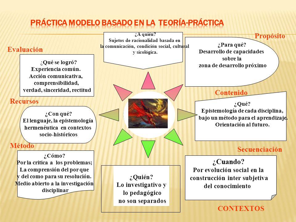 PRÁCTICA MODELO BASADO EN LA TEORÍA-PRÁCTICA