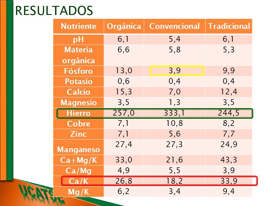 RESULTADOS Nutriente Orgánica Convencional Tradicional pH 6,1 5,4