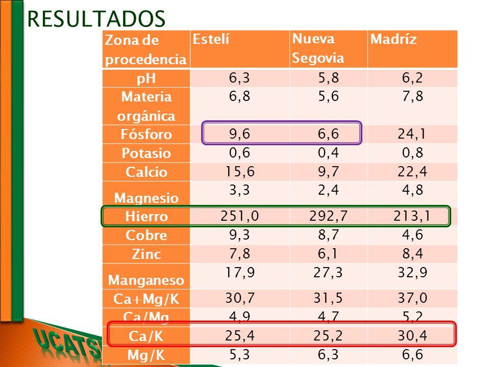 RESULTADOS Zona de procedencia Estelí Nueva Segovia Madríz pH 6,3 5,8
