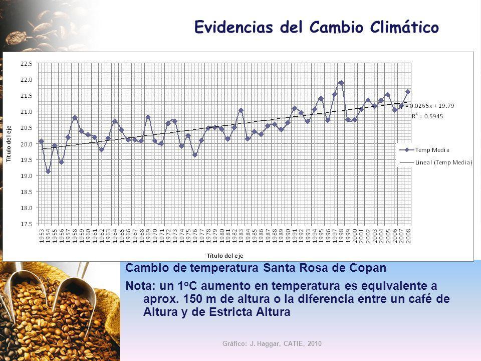 Evidencias del Cambio Climático