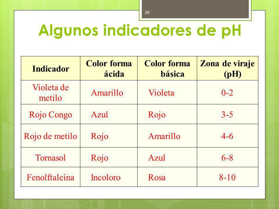 Algunos indicadores de pH