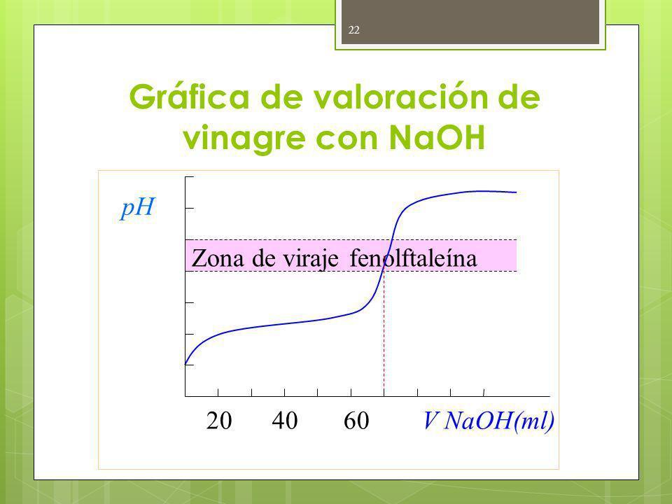 Gráfica de valoración de vinagre con NaOH